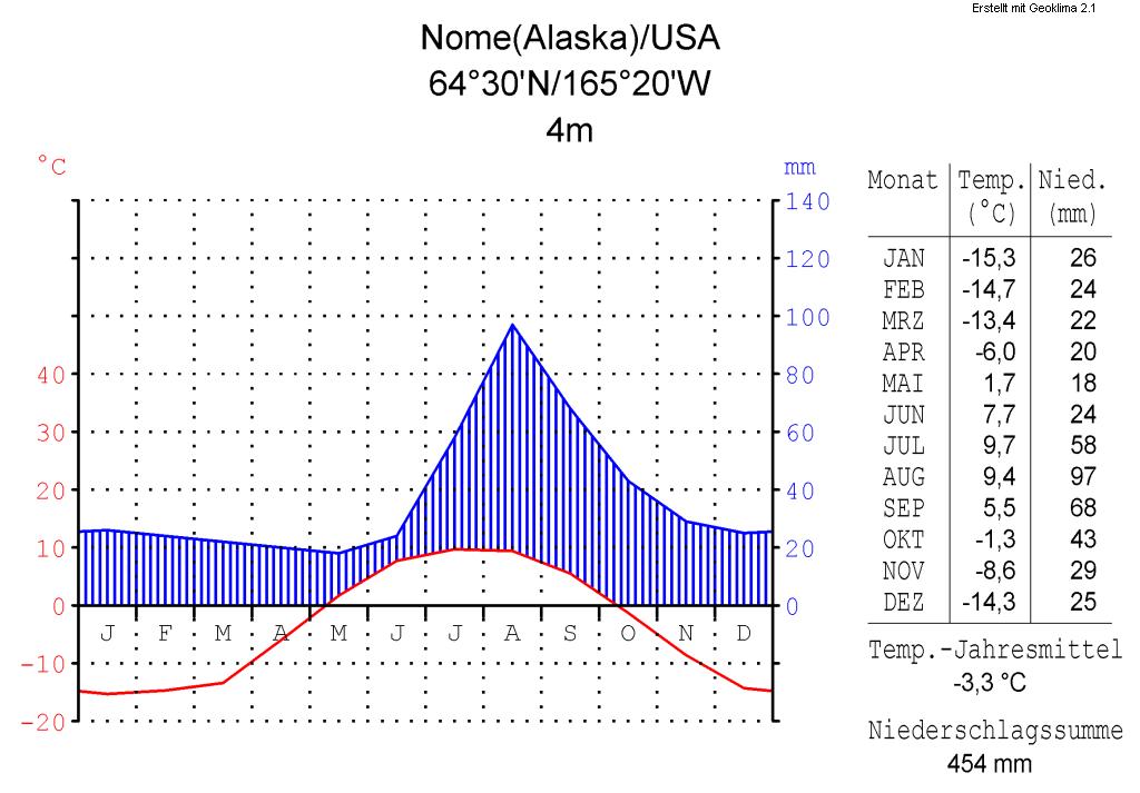Climat Nome